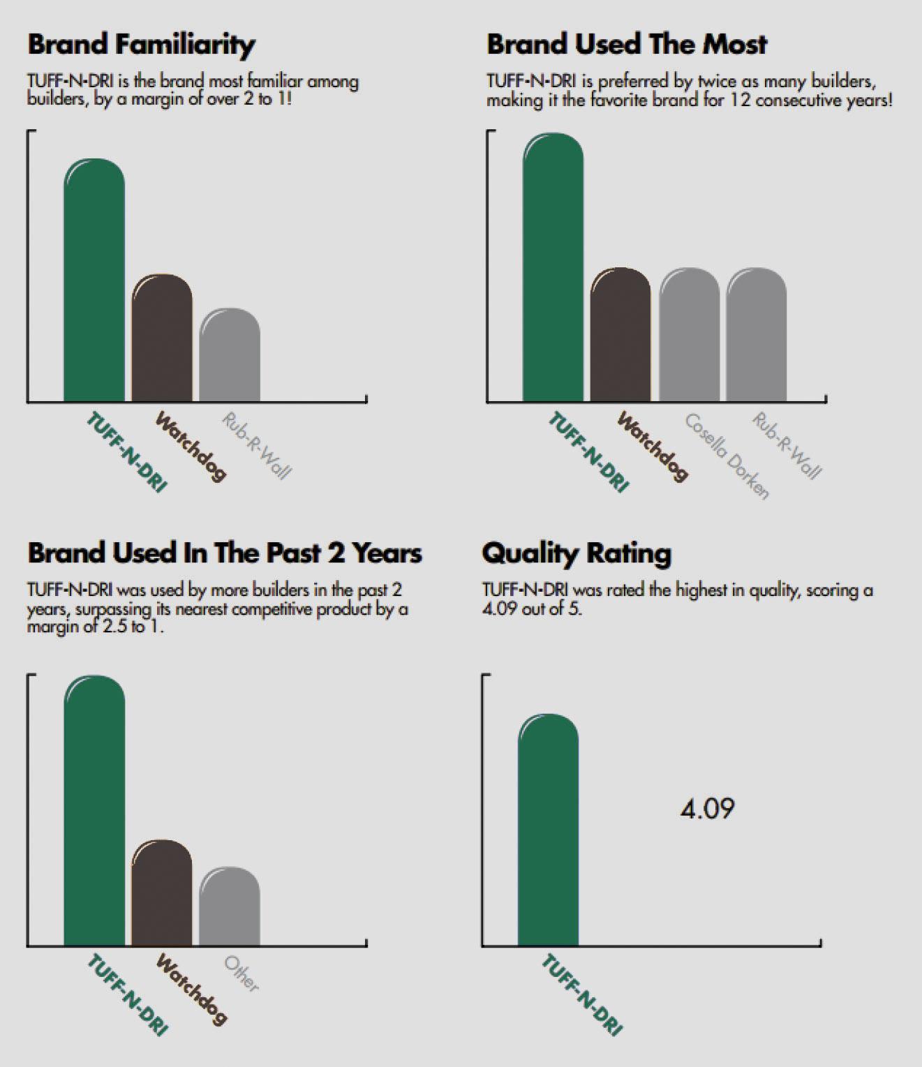 brand use study